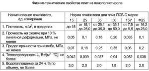 Физико-технические свойства плит из пенополистерола