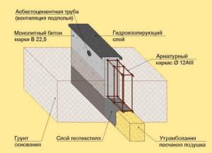 Схема подушки под ленточный фундамент