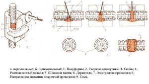 Схема полуавтоматической сварки арматурных каркасов