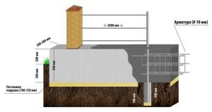 Схема строительства забора