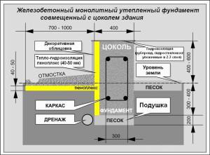 Схема утепления монолитного фундамента