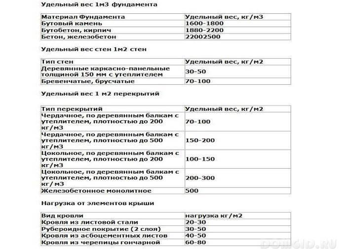 Таблица для расчёта удельного веса бани