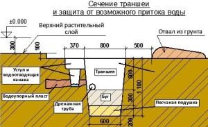Фундамент для бани из сруба