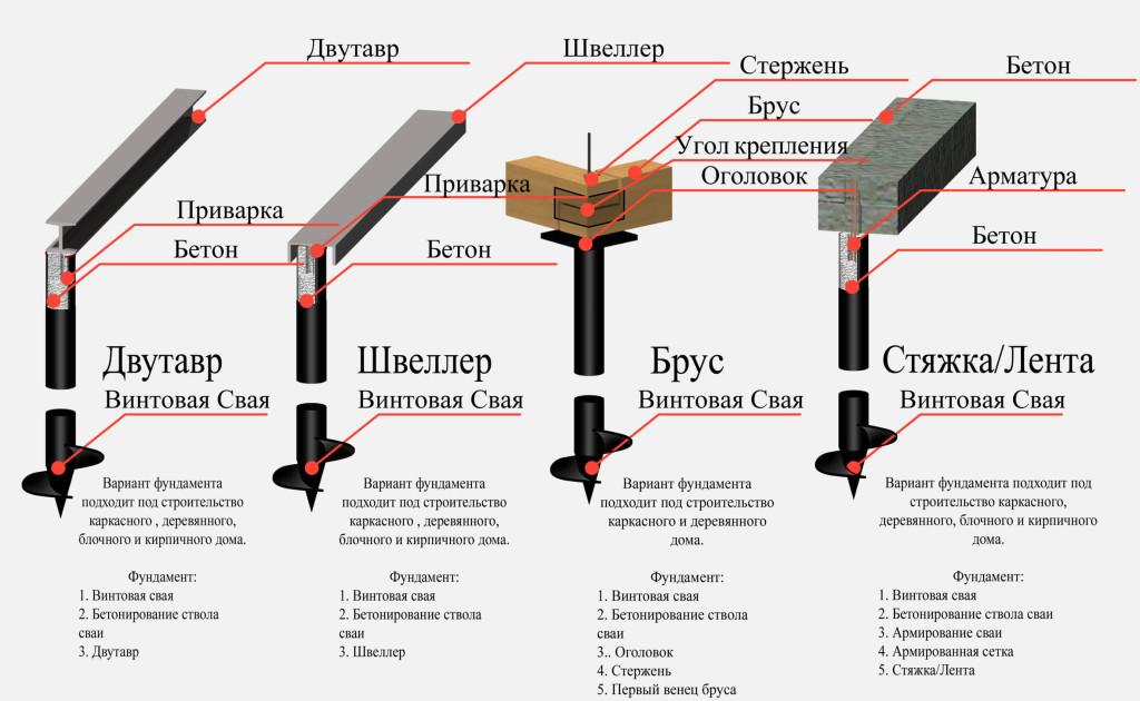 Варианты конструкции фундаментов бани