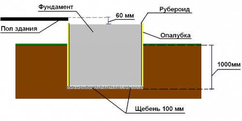 Как сделать металлическую печку 3