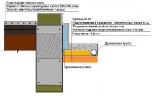 Схема отмостки с верхним щебеночным слоем