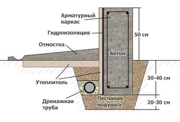 Мелкозаглубленный ленточный фундамент своими руками