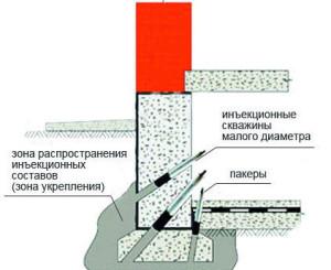 Схема укрепления фундамента инъекциями