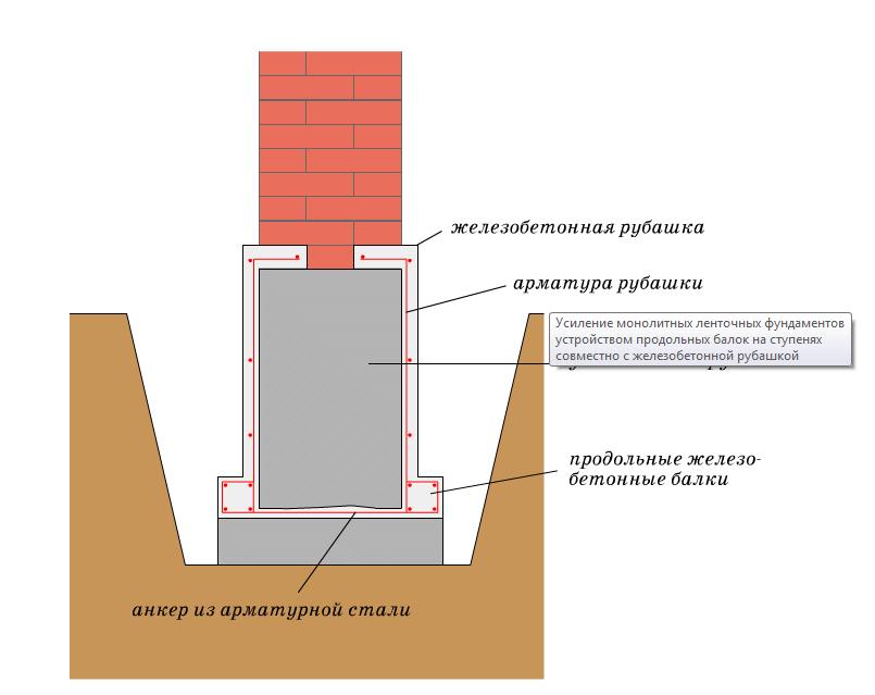 Усиление фундамента частного дома своими руками последовательность 2