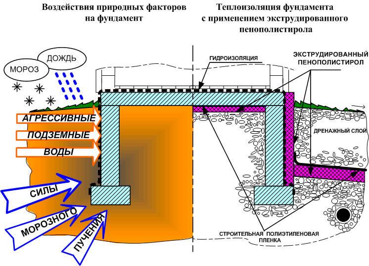 Утепление фундамента снаружи пенопластом