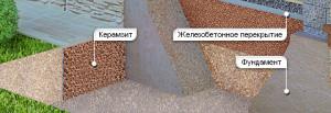 Утепление фундамента керамзитом