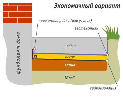 Материал для утепления температурного шва