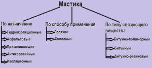 Классификация мастики
