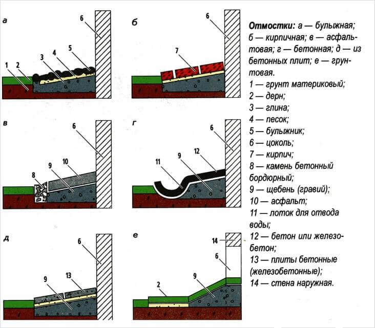 Гидроизоляция основания отмостки наливные полы монтажа