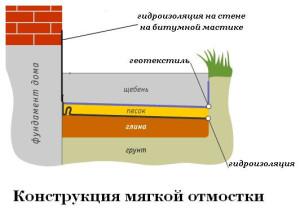 Конструкция мягкой отмостки