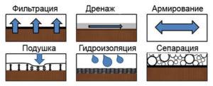 Особенности геотекстиля