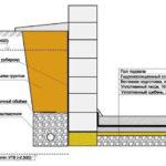 Самостоятельная гидроизоляция фундамента