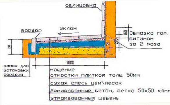 Укладка геотекстиля для отмостки