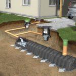 Как обеспечить отвод воды от фундамента дома