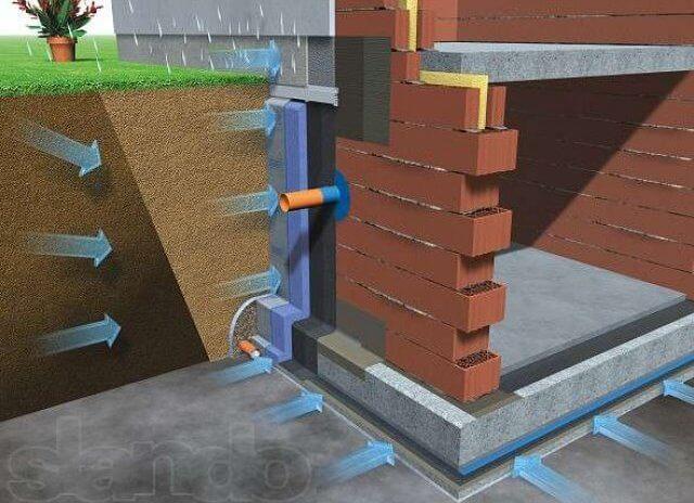 Утепление фундамента частного дома пеноплексом: инструкция п.